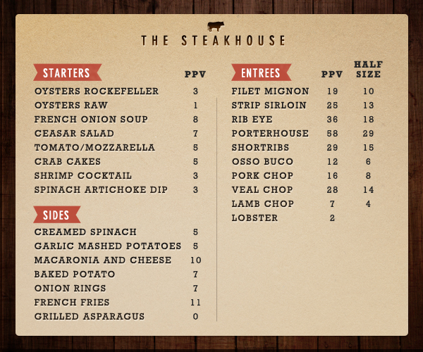 It S Always Confusing When It Comes To House Plan While: Steakhouse Survival Guide