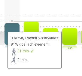 graph in plan manager when synced to activity link